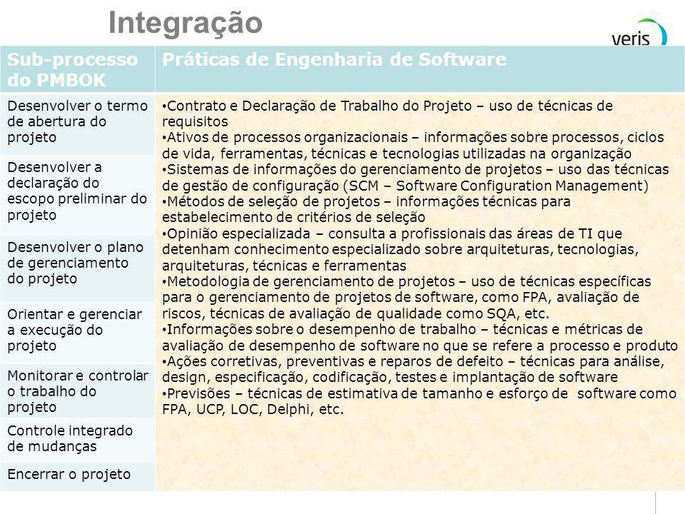 Relacionamento entre PMBOK e Engenharia de Software