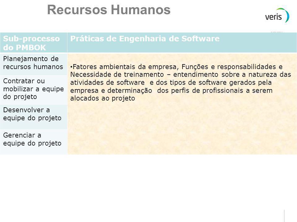 Qualidade Sub-processo do PMBOK Práticas de Engenharia de Software Planejamento da qualidade Fatores ambientais da empresa – entendimento sobre a natu
