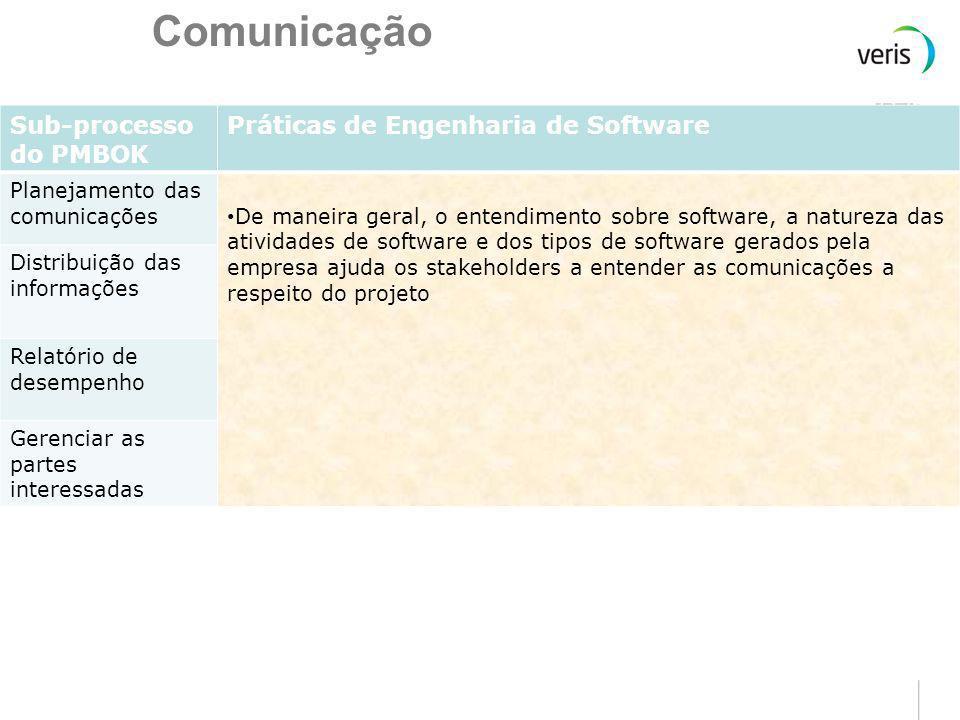 Recursos Humanos Sub-processo do PMBOK Práticas de Engenharia de Software Planejamento de recursos humanos Fatores ambientais da empresa, Funções e re