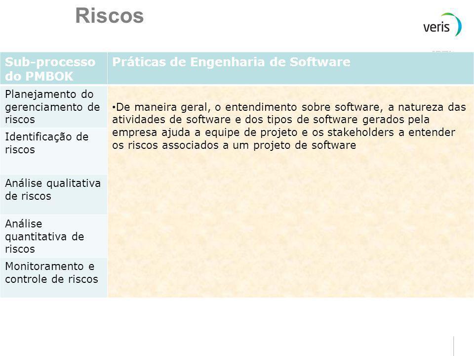 Comunicação Sub-processo do PMBOK Práticas de Engenharia de Software Planejamento das comunicações De maneira geral, o entendimento sobre software, a