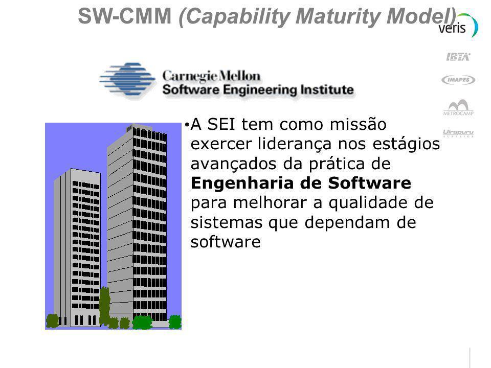 SEI – Software Engineering Institute (www.sei.cmu.edu) :www.sei.cmu.edu Fundado em 1984 Situado na Carnegie Mellon University (CMU), em Pittsburgh-USA