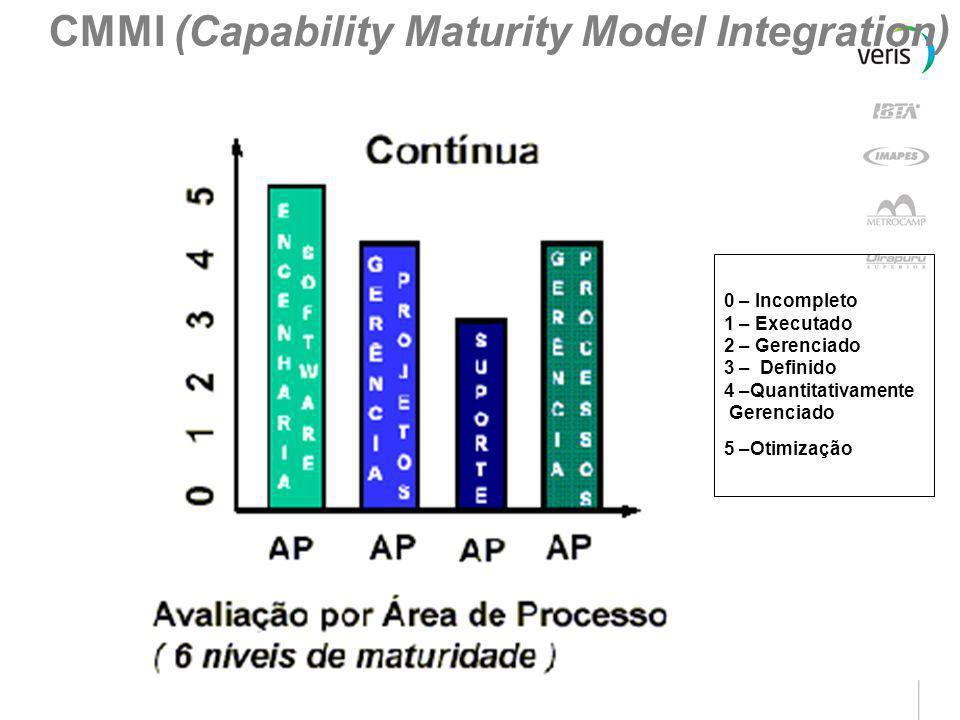 Os Cinco Níveis da Maturidade do Processo de Software 1. Inicial Imprevisível e mal controlado 1. Inicial Imprevisível e mal controlado 2. Repetível R