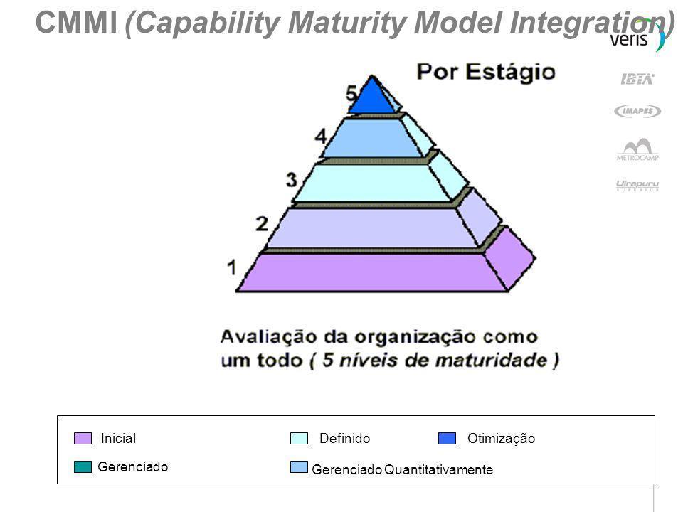 0 – Incompleto 1 – Executado 2 – Gerenciado 3 – Definido 4 –Quantitativamente Gerenciado 5 –Otimização CMMI (Capability Maturity Model Integration)