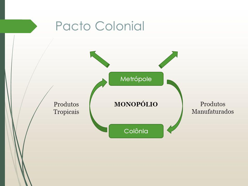 Pacto Colonial Metrópole Colônia Produtos Tropicais Produtos Manufaturados MONOPÓLIO