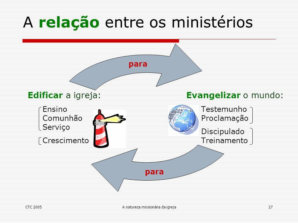 CTC 2005A natureza missionária da igreja27 Evangelizar o mundo: Testemunho Proclamação Discipulado Treinamento Edificar a igreja: Ensino Comunhão Serv