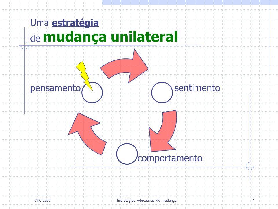 Estratégias educativas de mudança 2 CTC 2005 Uma estratégia de mudança unilateral pensamentosentimento comportamento