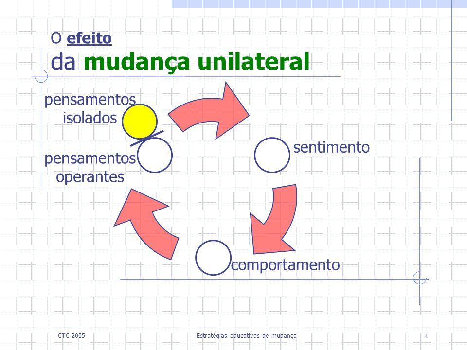 Estratégias educativas de mudança 3 CTC 2005 O efeito da mudança unilateral pensamentos isolados sentimento comportamento pensamentos operantes
