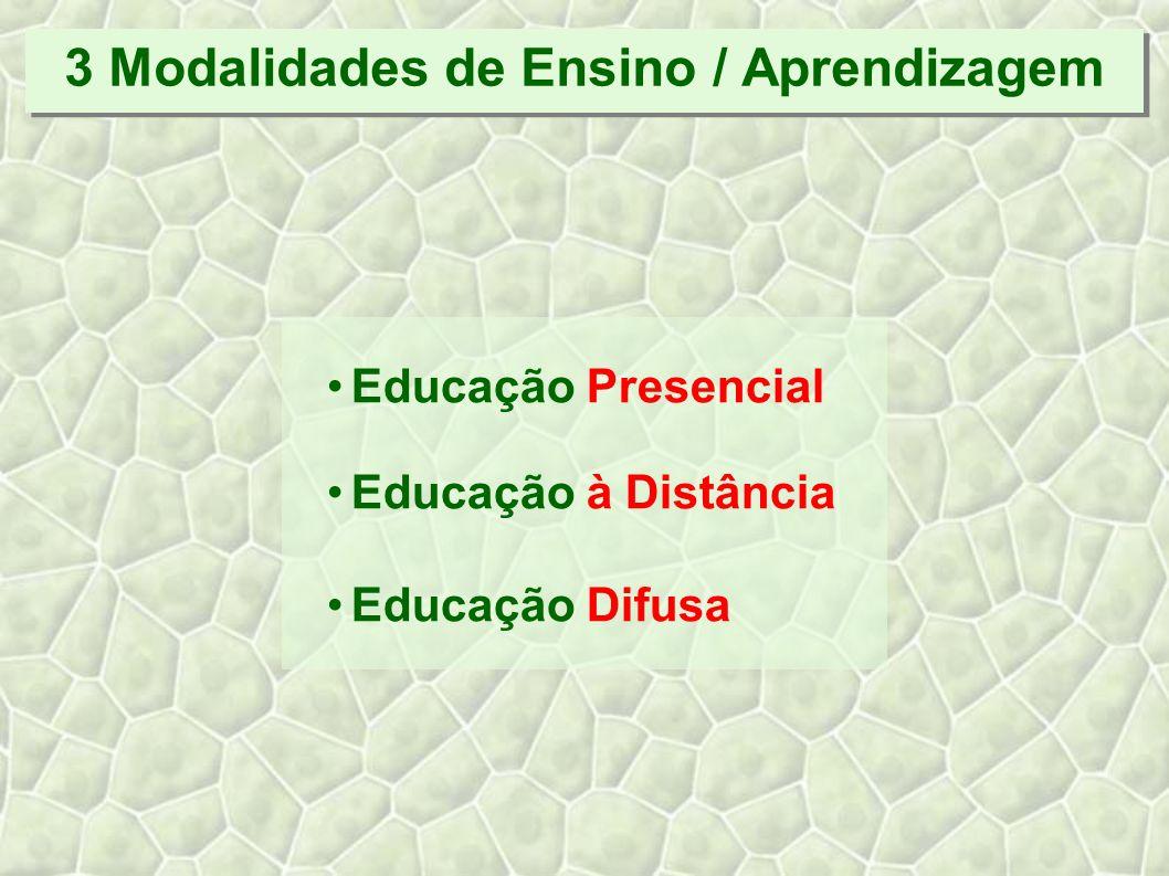 3 Modalidades de Ensino / Aprendizagem Educação Presencial Educação à Distância Educação Difusa