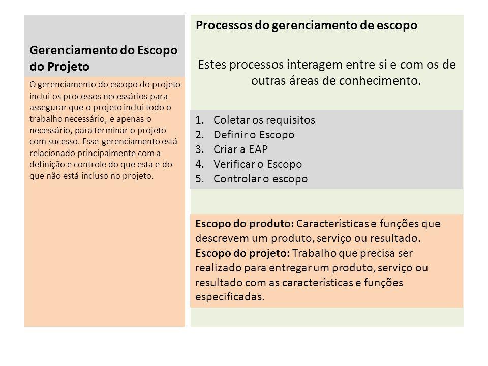 Gerenciamento do Escopo do Projeto Processos do gerenciamento de escopo Estes processos interagem entre si e com os de outras áreas de conhecimento.