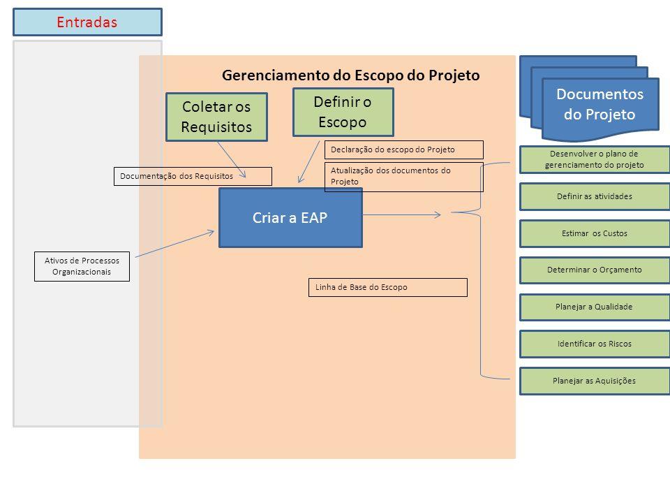 Criar a EAP Ativos de Processos Organizacionais Definir o Escopo Coletar os Requisitos Desenvolver o plano de gerenciamento do projeto Gerenciamento do Escopo do Projeto Entradas Documentação dos Requisitos Documentos do Projeto Definir as atividades Estimar os Custos Determinar o Orçamento Planejar a Qualidade Planejar as Aquisições Declaração do escopo do Projeto Atualização dos documentos do Projeto Linha de Base do Escopo Identificar os Riscos