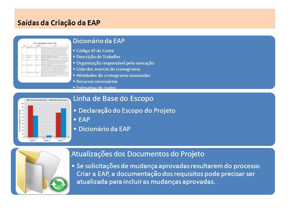 Saídas da Criação da EAP Dicionário da EAP Código ID da Conta Descrição do Trabalho Organização responsável pela execução Lista dos marcos do cronograma Atividades do cronograma associadas Recursos necessários Estimativa de custos Requisitos de Qualidade Critérios de Aceitação Referências técnicas Informação do contrato.