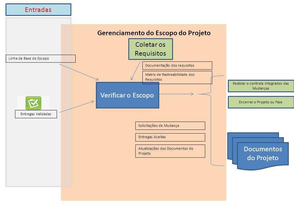 Verificar o Escopo Entregas Validadas Coletar os Requisitos Gerenciamento do Escopo do Projeto Entradas Linha de Base do Escopo Realizar o controle Integrados das Mudanças Encerrar o Projeto ou Fase Documentação dos requisitos Matriz de Rastreabilidade dos Requisitos Solicitações de Mudança Entregas Aceitas Atualizações dos Documentos do Projeto Documentos do Projeto
