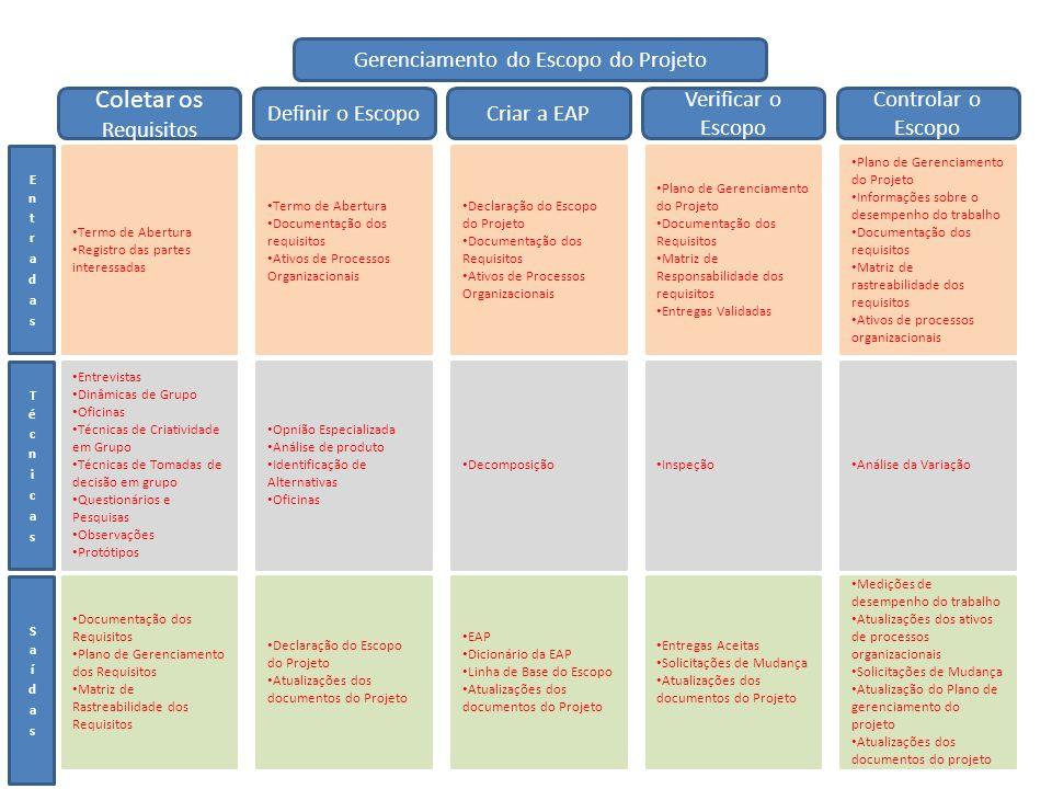 Gerenciamento do Escopo do Projeto Coletar os Requisitos Definir o EscopoCriar a EAP Verificar o Escopo Controlar o Escopo Termo de Abertura Registro das partes interessadas Termo de Abertura Documentação dos requisitos Ativos de Processos Organizacionais Declaração do Escopo do Projeto Documentação dos Requisitos Ativos de Processos Organizacionais Plano de Gerenciamento do Projeto Documentação dos Requisitos Matriz de Responsabilidade dos requisitos Entregas Validadas Plano de Gerenciamento do Projeto Informações sobre o desempenho do trabalho Documentação dos requisitos Matriz de rastreabilidade dos requisitos Ativos de processos organizacionais Entrevistas Dinâmicas de Grupo Oficinas Técnicas de Criatividade em Grupo Técnicas de Tomadas de decisão em grupo Questionários e Pesquisas Observações Protótipos Opnião Especializada Análise de produto Identificação de Alternativas Oficinas Decomposição Inspeção Análise da Variação Documentação dos Requisitos Plano de Gerenciamento dos Requisitos Matriz de Rastreabilidade dos Requisitos Declaração do Escopo do Projeto Atualizações dos documentos do Projeto EAP Dicionário da EAP Linha de Base do Escopo Atualizações dos documentos do Projeto Entregas Aceitas Solicitações de Mudança Atualizações dos documentos do Projeto Medições de desempenho do trabalho Atualizações dos ativos de processos organizacionais Solicitações de Mudança Atualização do Plano de gerenciamento do projeto Atualizações dos documentos do projeto