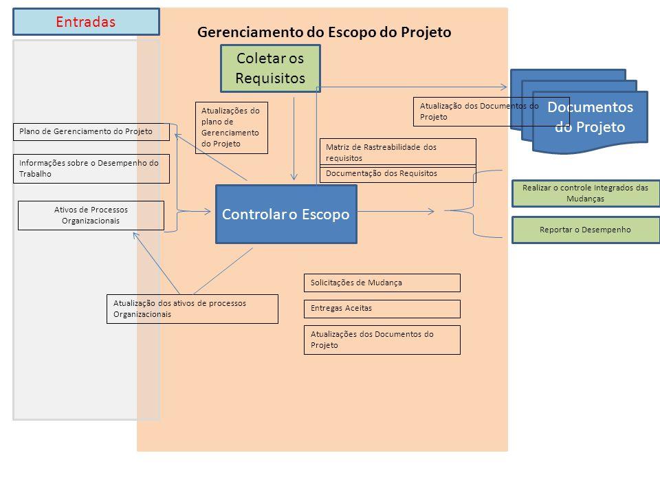 Controlar o Escopo Ativos de Processos Organizacionais Coletar os Requisitos Gerenciamento do Escopo do Projeto Entradas Plano de Gerenciamento do Projeto Realizar o controle Integrados das Mudanças Reportar o Desempenho Matriz de Rastreabilidade dos requisitos Documentação dos Requisitos Solicitações de Mudança Entregas Aceitas Atualizações dos Documentos do Projeto Documentos do Projeto Informações sobre o Desempenho do Trabalho Atualizações do plano de Gerenciamento do Projeto Atualização dos ativos de processos Organizacionais Atualização dos Documentos do Projeto