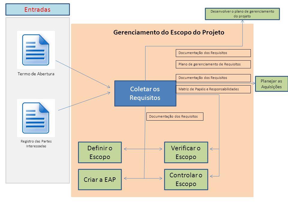 Coletar os Requisitos Termo de Abertura Registro das Partes Interessadas Definir o Escopo Criar a EAP Verificar o Escopo Controlar o Escopo Documentação dos Requisitos Matriz de Papéis e Responsabilidades Documentação dos Requisitos Plano de gerenciamento de Requisitos Documentação dos Requisitos Desenvolver o plano de gerenciamento do projeto Planejar as Aquisições Gerenciamento do Escopo do Projeto Entradas