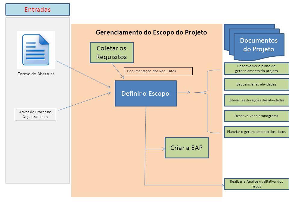 Definir o Escopo Termo de Abertura Ativos de Processos Organizacionais Criar a EAP Coletar os Requisitos Desenvolver o plano de gerenciamento do proje