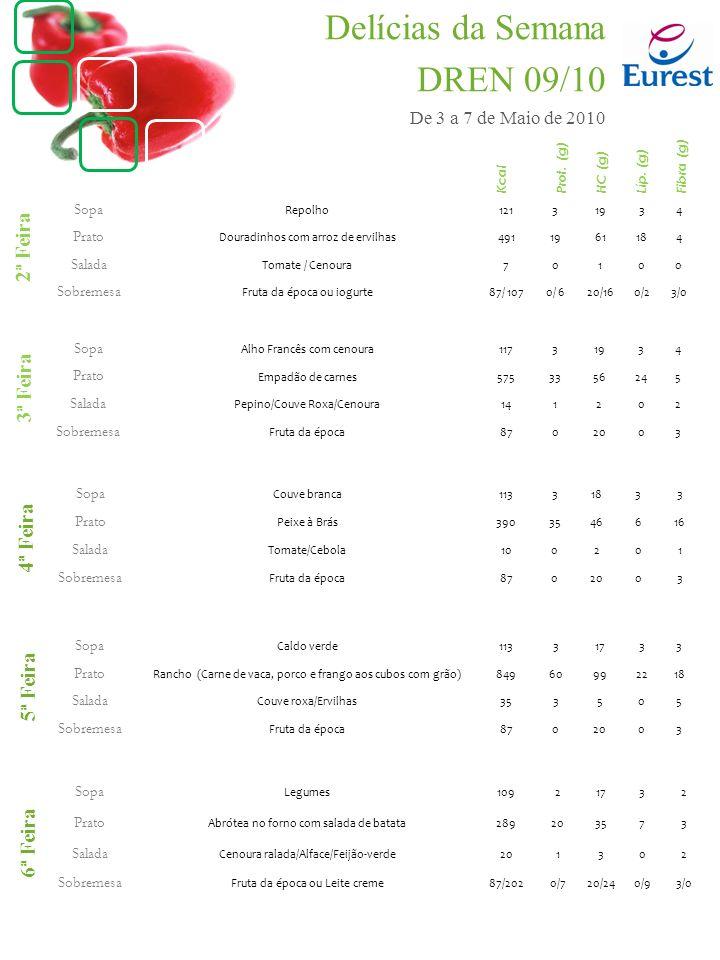 Sopa Repolho12131934 Prato Douradinhos com arroz de ervilhas4911961184 Salada Tomate / Cenoura70100 Sobremesa Fruta da época ou iogurte87/ 1070/ 620/160/23/0 Sopa Couve branca11331833 Prato Peixe à Brás3903546616 Salada Tomate/Cebola100201 Sobremesa Fruta da época8702003 Sopa Caldo verde11331733 Prato Rancho (Carne de vaca, porco e frango aos cubos com grão)84960992218 Salada Couve roxa/Ervilhas353505 Sobremesa Fruta da época8702003 Sopa Legumes10921732 Prato Abrótea no forno com salada de batata289203573 Salada Cenoura ralada/Alface/Feijão-verde201302 Sobremesa Fruta da época ou Leite creme87/2020/720/240/93/0 Sopa Alho Francês com cenoura11731934 Prato Empadão de carnes5753356245 Salada Pepino/Couve Roxa/Cenoura141202 Sobremesa Fruta da época8702003 2ª Feira 3ª Feira 4ª Feira 5ª Feira 6ª Feira Kcal Prot.