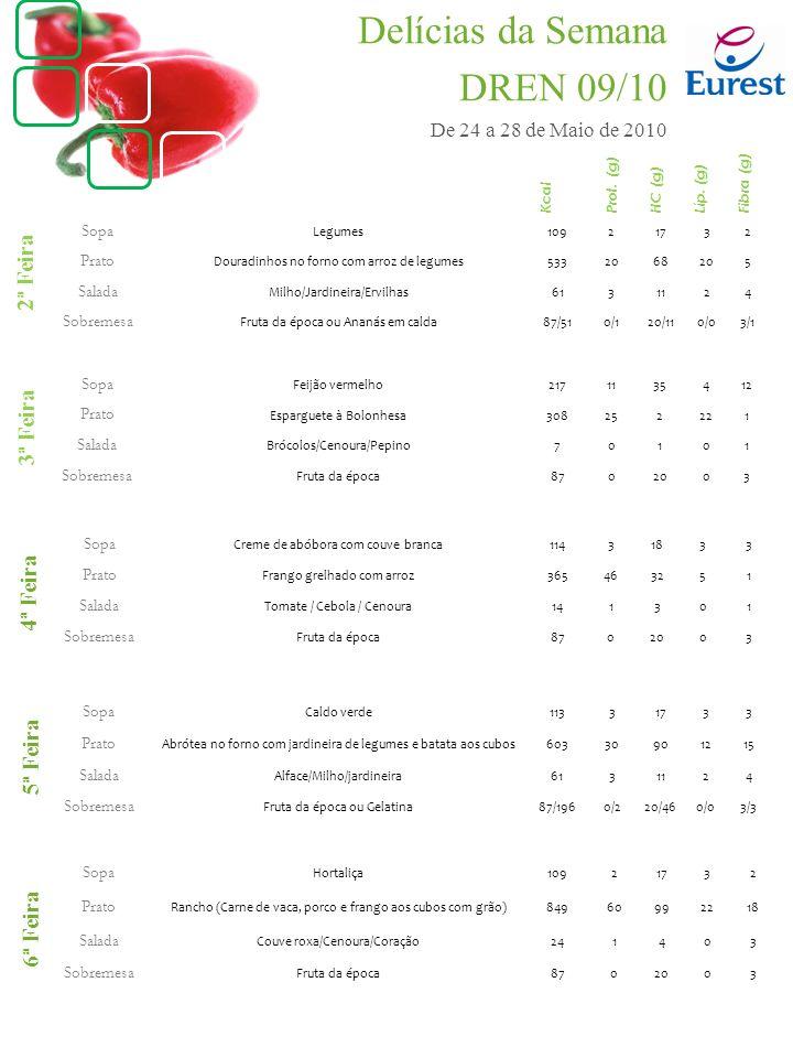 Sopa Legumes10921732 Prato Douradinhos no forno com arroz de legumes5332068205 Salada Milho/Jardineira/Ervilhas6131124 Sobremesa Fruta da época ou Ananás em calda87/510/120/110/03/1 Sopa Creme de abóbora com couve branca11431833 Prato Frango grelhado com arroz365463251 Salada Tomate / Cebola / Cenoura141301 Sobremesa Fruta da época8702003 Sopa Caldo verde11331733 Prato Abrótea no forno com jardineira de legumes e batata aos cubos60330901215 Salada Alface/Milho/jardineira6131124 Sobremesa Fruta da época ou Gelatina87/1960/220/460/03/3 Sopa Hortaliça10921732 Prato Rancho (Carne de vaca, porco e frango aos cubos com grão)84960992218 Salada Couve roxa/Cenoura/Coração241403 Sobremesa Fruta da época8702003 Sopa Feijão vermelho2171135412 Prato Esparguete à Bolonhesa308252221 Salada Brócolos/Cenoura/Pepino70101 Sobremesa Fruta da época8702003 2ª Feira 3ª Feira 4ª Feira 5ª Feira 6ª Feira Kcal Prot.