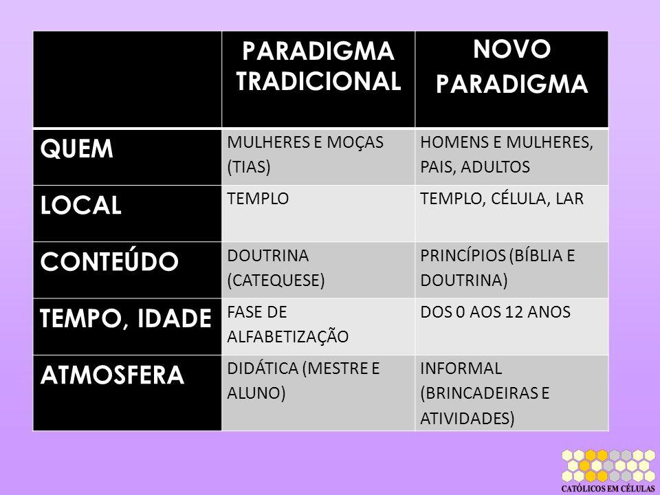PARADIGMA TRADICIONAL NOVO PARADIGMA QUEM MULHERES E MOÇAS (TIAS) HOMENS E MULHERES, PAIS, ADULTOS LOCAL TEMPLOTEMPLO, CÉLULA, LAR CONTEÚDO DOUTRINA (
