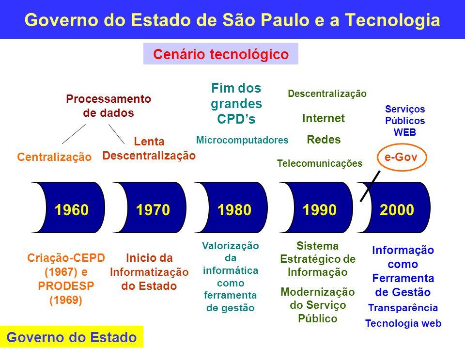 Governo do Estado de São Paulo e a Tecnologia Criação-CEPD (1967) e PRODESP (1969) Inicio da Informatização do Estado Microcomputadores Valorização da