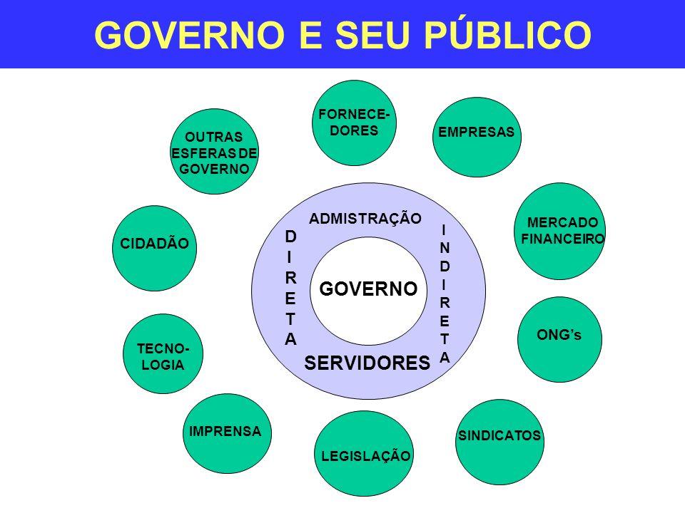 GOVERNO E SEU PÚBLICO SERVIDORES GOVERNO CIDADÃO IMPRENSA EMPRESAS SINDICATOS LEGISLAÇÃO ONGs MERCADO FINANCEIRO FORNECE- DORES TECNO- LOGIA OUTRAS ES