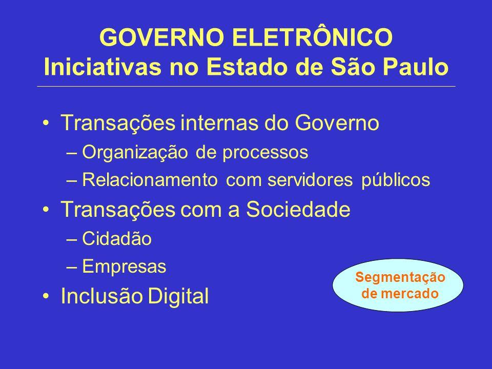 GOVERNO ELETRÔNICO Iniciativas no Estado de São Paulo Transações internas do Governo –Organização de processos –Relacionamento com servidores públicos