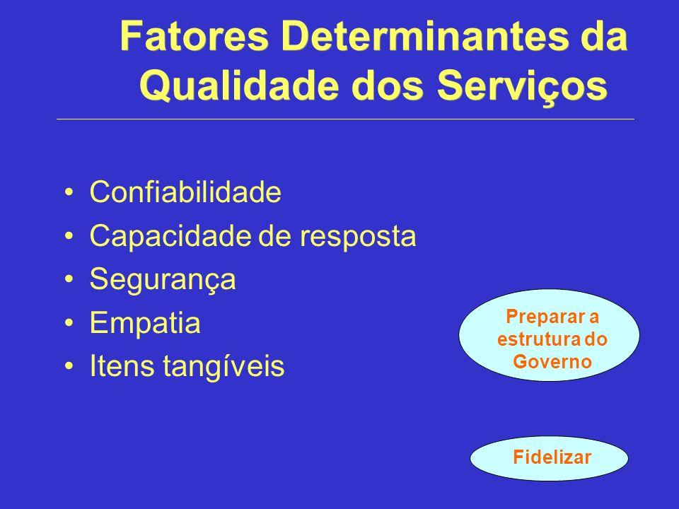 Fatores Determinantes da Qualidade dos Serviços Confiabilidade Capacidade de resposta Segurança Empatia Itens tangíveis Fidelizar Preparar a estrutura