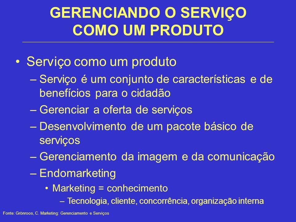 GERENCIANDO O SERVIÇO COMO UM PRODUTO Serviço como um produto –Serviço é um conjunto de características e de benefícios para o cidadão –Gerenciar a of