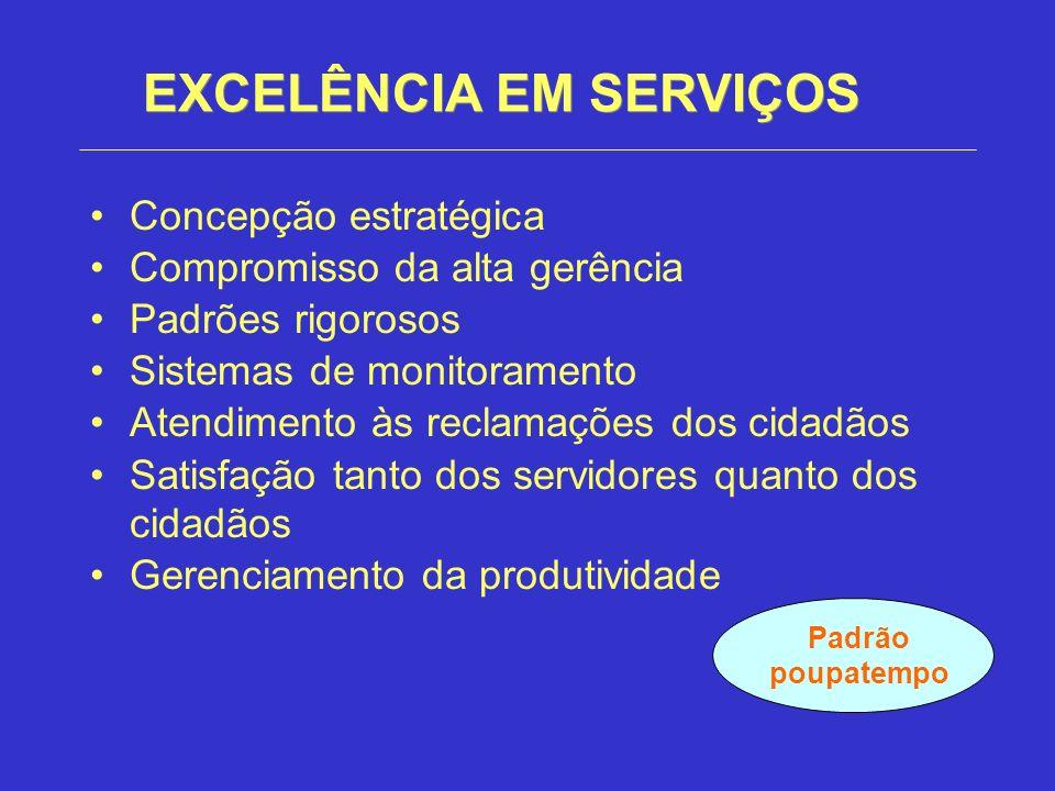 EXCELÊNCIA EM SERVIÇOS Concepção estratégica Compromisso da alta gerência Padrões rigorosos Sistemas de monitoramento Atendimento às reclamações dos c