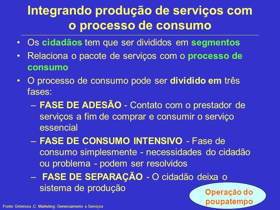 Integrando produção de serviços com o processo de consumo Os cidadãos tem que ser divididos em segmentos Relaciona o pacote de serviços com o processo