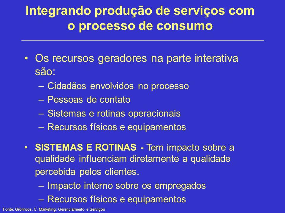 Integrando produção de serviços com o processo de consumo Os recursos geradores na parte interativa são: –Cidadãos envolvidos no processo –Pessoas de