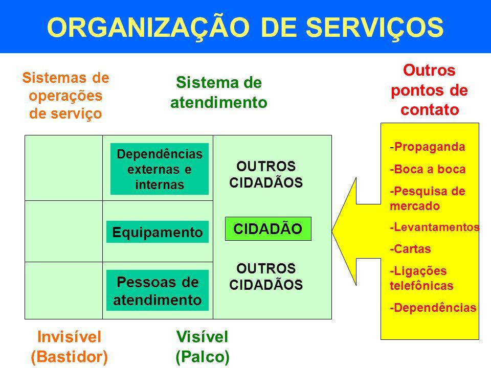 ORGANIZAÇÃO DE SERVIÇOS Sistemas de operações de serviço Dependências externas e internas Equipamento Pessoas de atendimento CIDADÃO OUTROS CIDADÃOS S