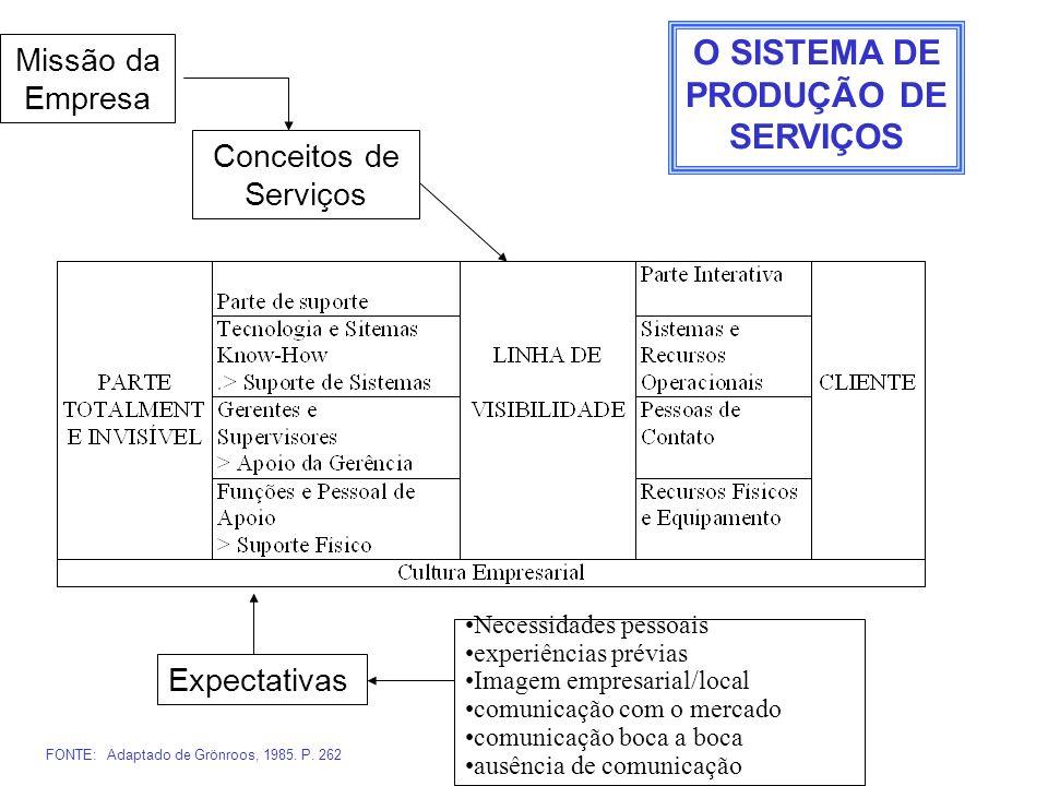 Missão da Empresa Conceitos de Serviços Expectativas Necessidades pessoais experiências prévias Imagem empresarial/local comunicação com o mercado com