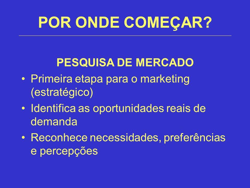 POR ONDE COMEÇAR? PESQUISA DE MERCADO Primeira etapa para o marketing (estratégico) Identifica as oportunidades reais de demanda Reconhece necessidade