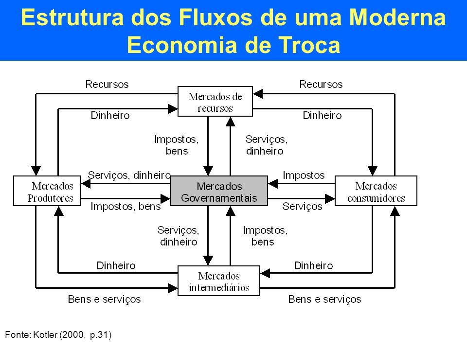 Estrutura dos Fluxos de uma Moderna Economia de Troca Fonte: Kotler (2000, p.31)