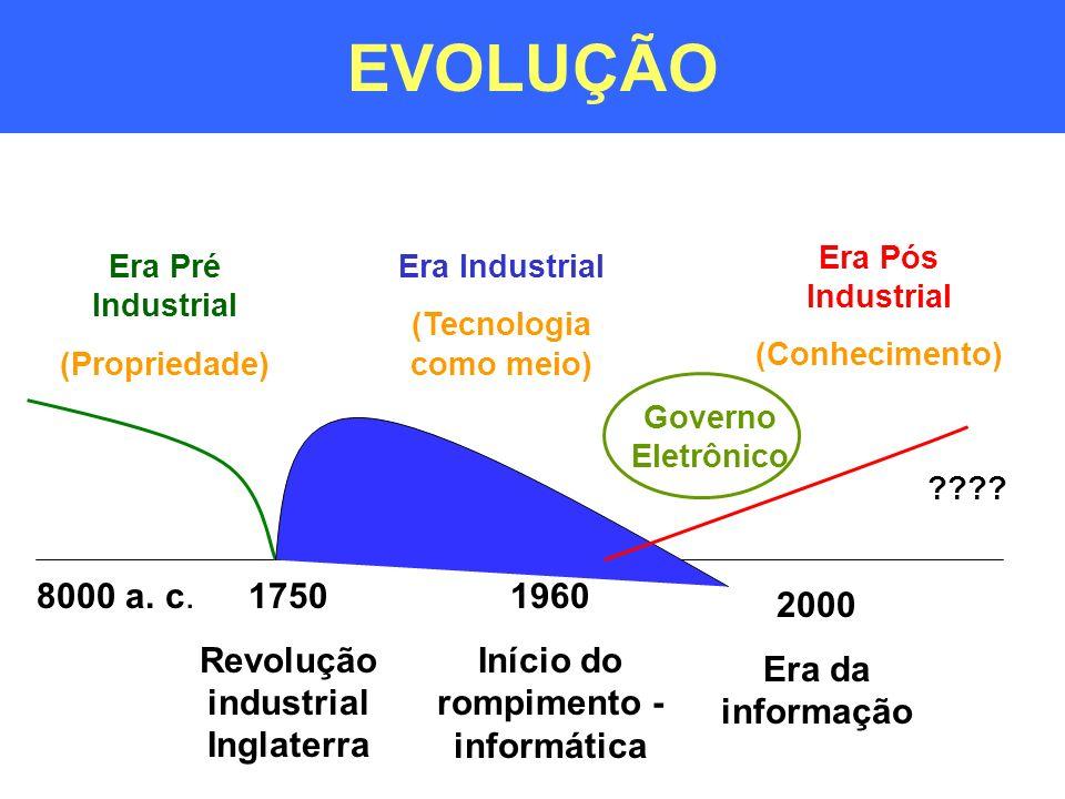 EVOLUÇÃO 8000 a. c.1750 Revolução industrial Inglaterra 1960 Início do rompimento - informática ???? 2000 Era da informação Era Pré Industrial (Propri