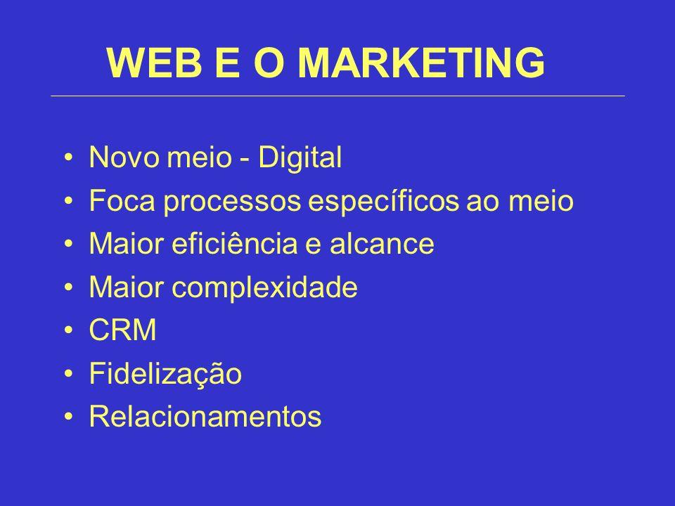 WEB E O MARKETING Novo meio - Digital Foca processos específicos ao meio Maior eficiência e alcance Maior complexidade CRM Fidelização Relacionamentos