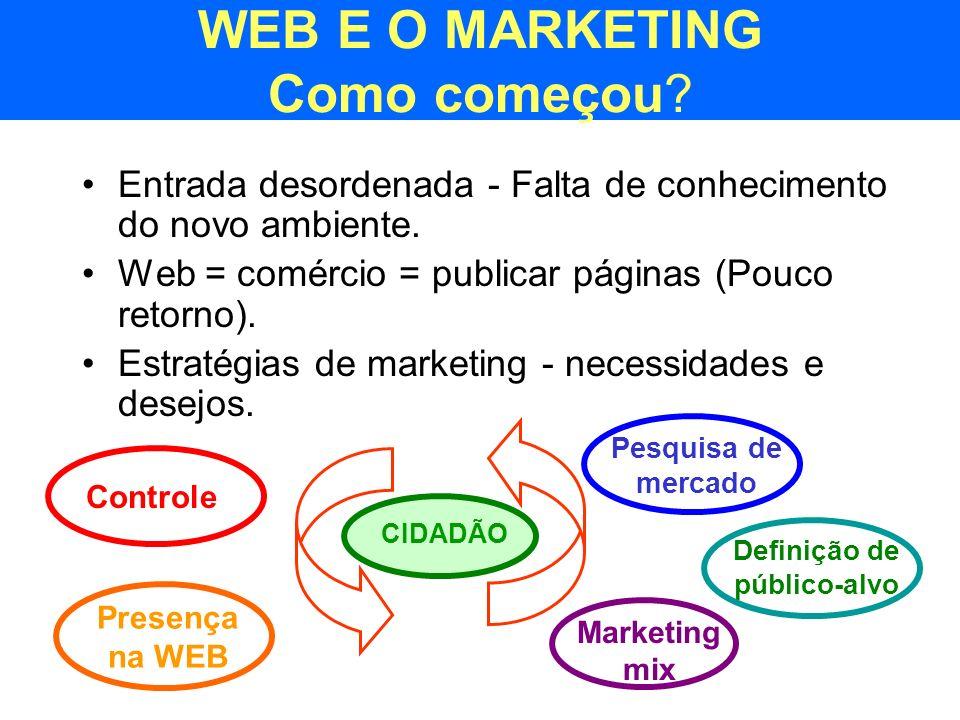 WEB E O MARKETING Como começou? Entrada desordenada - Falta de conhecimento do novo ambiente. Web = comércio = publicar páginas (Pouco retorno). Estra