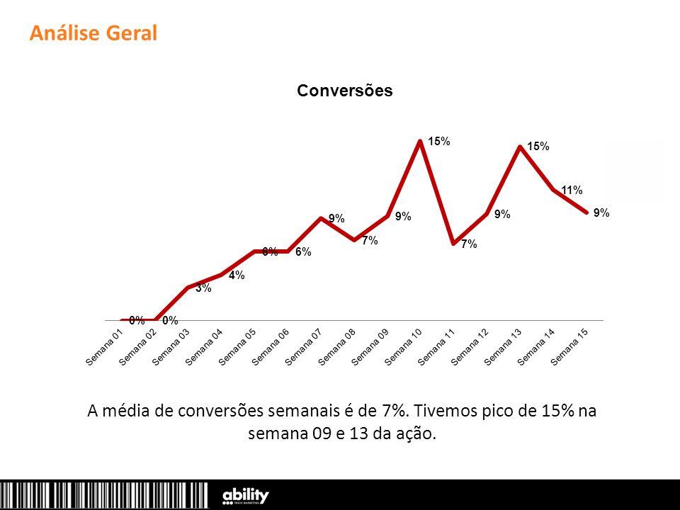 A média de conversões semanais é de 7%. Tivemos pico de 15% na semana 09 e 13 da ação.