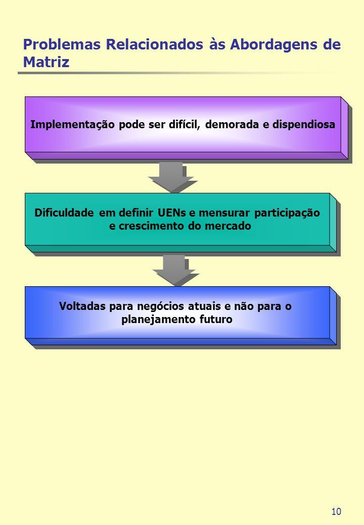 10 Implementação pode ser difícil, demorada e dispendiosa Dificuldade em definir UENs e mensurar participação e crescimento do mercado Voltadas para n