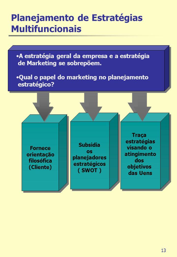 13 Fornece orientação filosófica (Cliente) Subsidia os planejadores estratégicos ( SWOT ) A estratégia geral da empresa e a estratégia de Marketing se