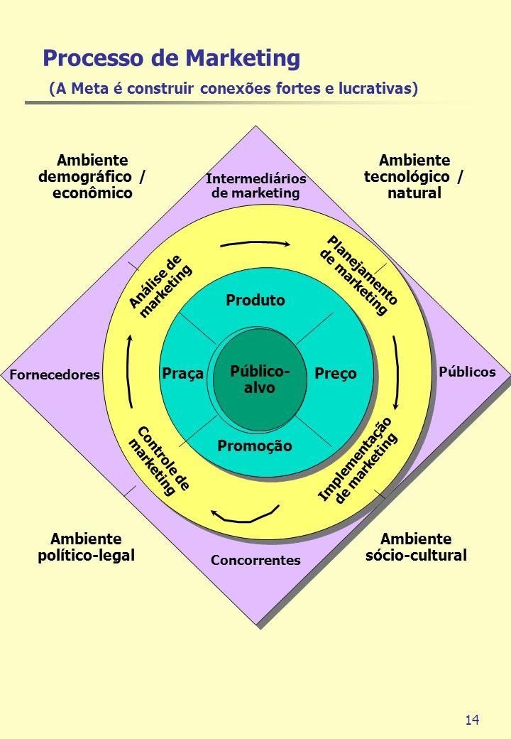 14 Público- alvo Produto PraçaPreço Promoção Implementação de marketing Planejamento de marketing Controle de marketing Análise de marketing Concorren