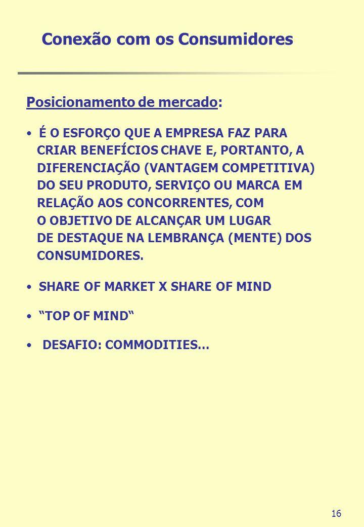 16 Conexão com os Consumidores Posicionamento de mercado: É O ESFORÇO QUE A EMPRESA FAZ PARA CRIAR BENEFÍCIOS CHAVE E, PORTANTO, A DIFERENCIAÇÃO (VANT