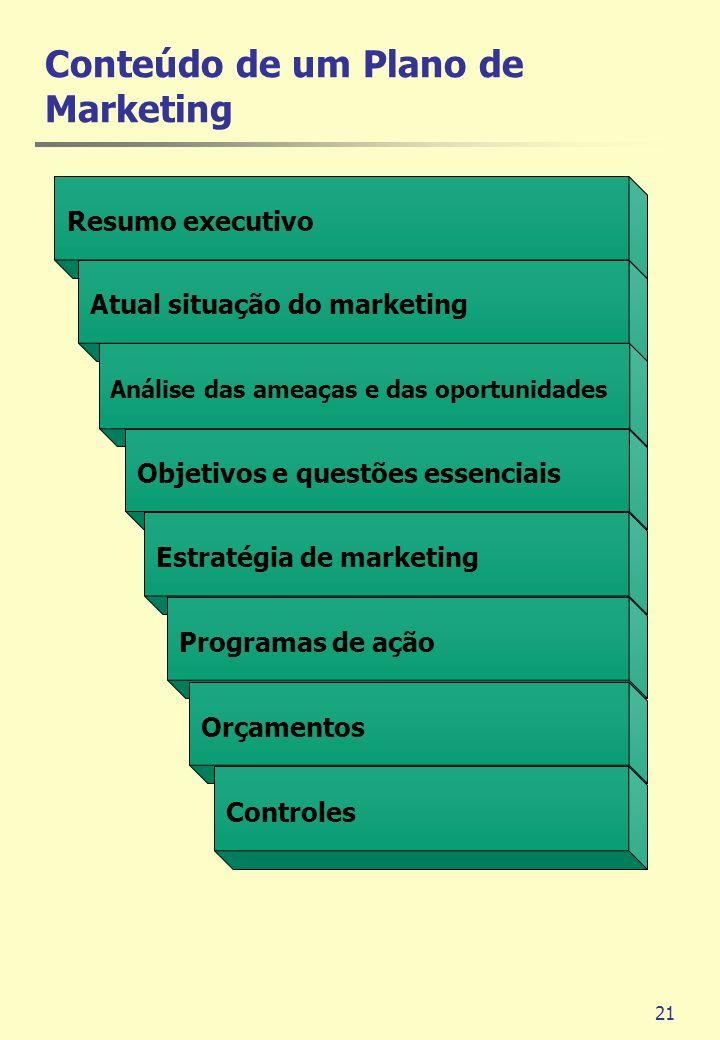 21 Resumo executivo Atual situação do marketing Análise das ameaças e das oportunidades Objetivos e questões essenciais Estratégia de marketing Progra