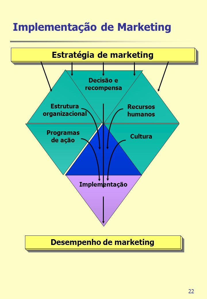 22 Estratégia de marketing Desempenho de marketing Implementação Cultura Programas de ação Decisão e recompensa Estrutura organizacional Recursos huma