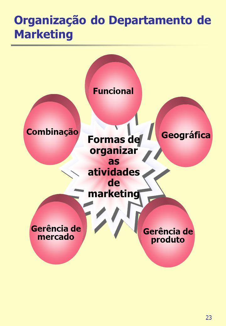 23 Gerência de mercado Combinação Gerência de produto Geográfica Funcional Formas de organizar as atividades de marketing Organização do Departamento