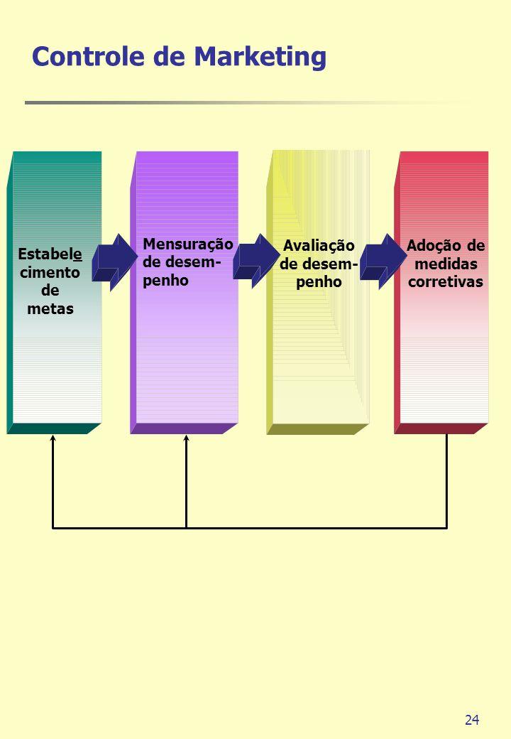 24 Controle de Marketing Estabele cimento de metas Mensuração de desem- penho Avaliação de desem- penho Adoção de medidas corretivas