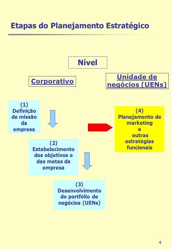 4 Etapas do Planejamento Estratégico (1) Definição de missão da empresa (2) Estabelecimento dos objetivos e das metas da empresa (3) Desenvolvimento d