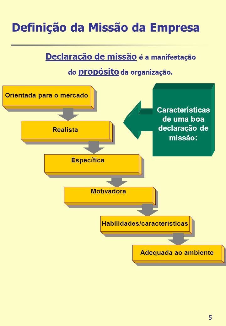 6 Estabelecimento dos Objetivos e das Metas da Empresa Declaração de missão Objetivo de Mkt nº 1 Estratégia de marketing Estratégia de marketing Objetivo de Mkt nº 2 Estratégia de marketing Objetivo de Mkt nº 3 Estratégia de marketing Estratégia de marketing