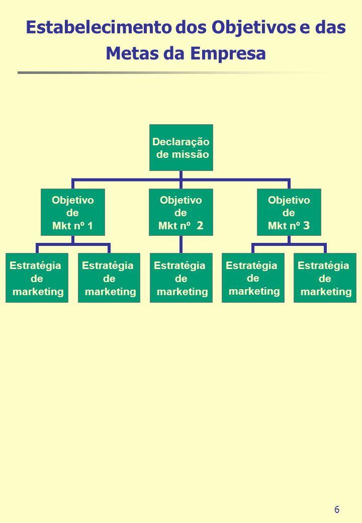 6 Estabelecimento dos Objetivos e das Metas da Empresa Declaração de missão Objetivo de Mkt nº 1 Estratégia de marketing Estratégia de marketing Objet